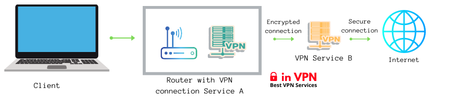Double VPN Setup With A Router