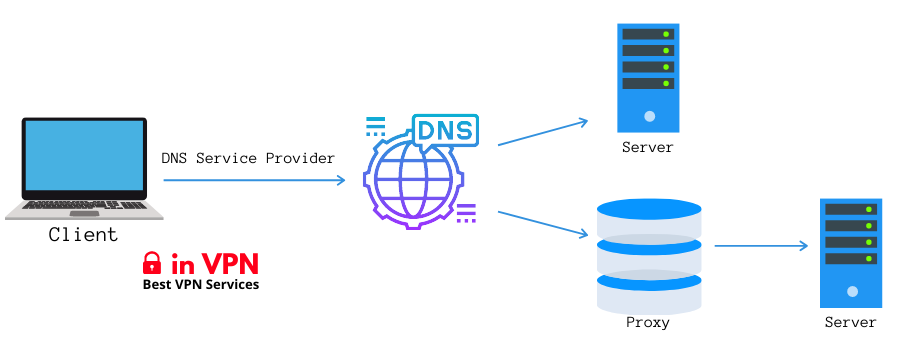 what is smart dns